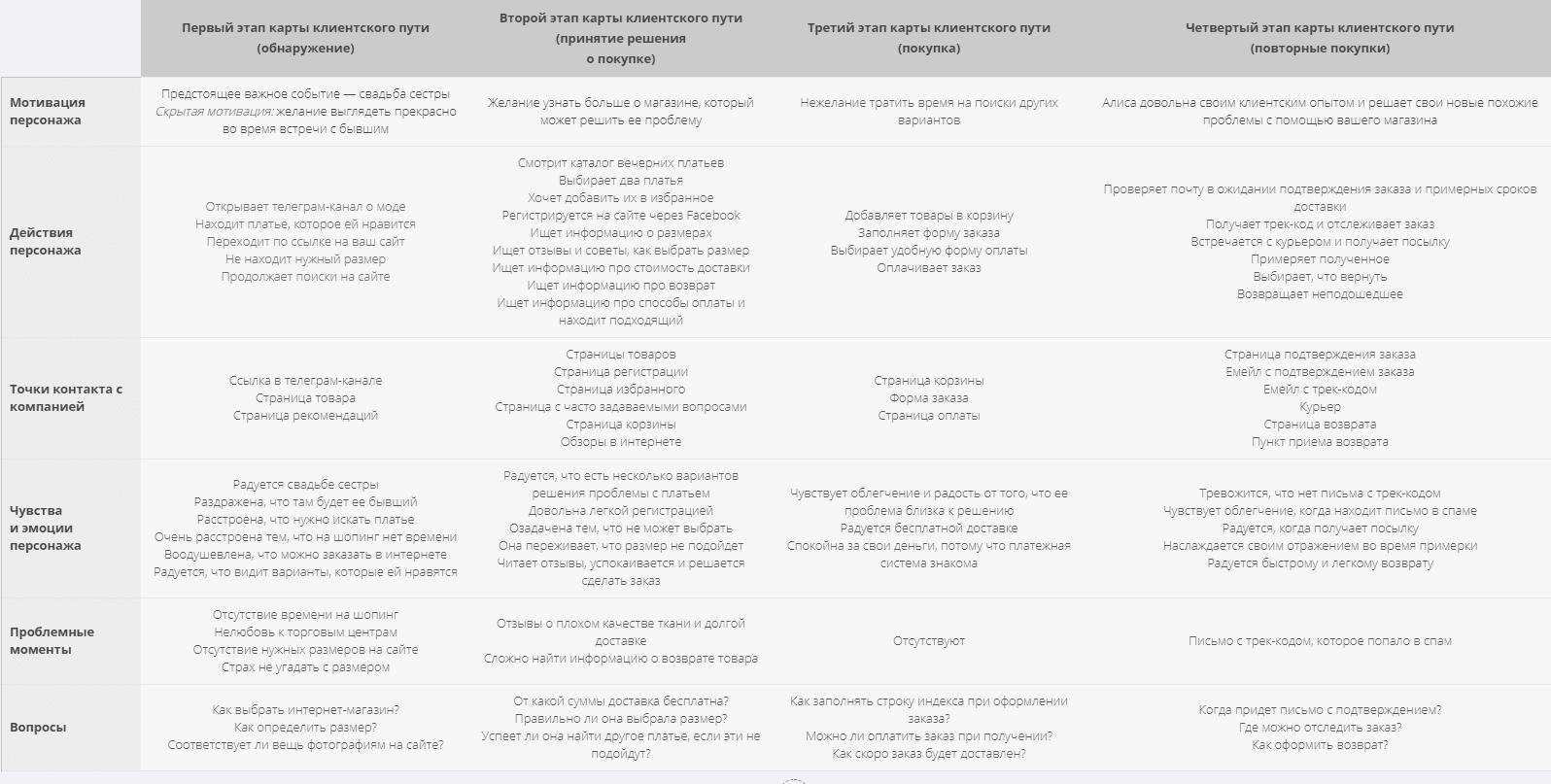 CJM: как выстроить путь покупателя к продукту без приключений